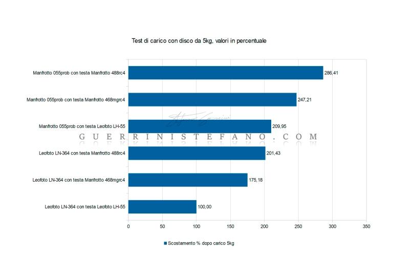 Diagramma-scostamento-dopo-carico-5kg-Manfrotto-Leofoto-in-percentuale-by-Guerrini-Stefano