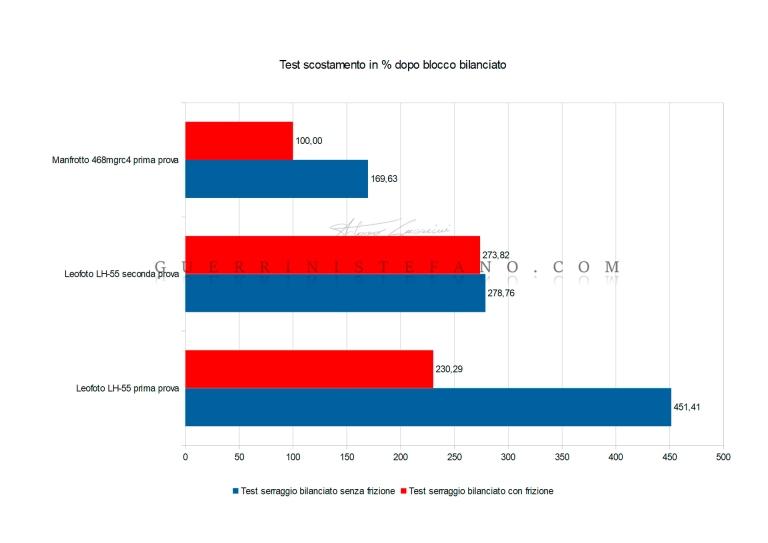 Diagramma-Scostamento-in-percentuale-serraggio-bilanciato-Manfrotto-Leofoto-by-Guerrini-Stefano